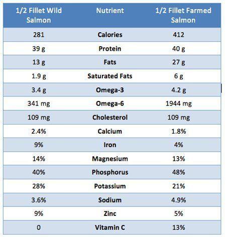 farm-raised salmon vs wild salmon nutrition chart